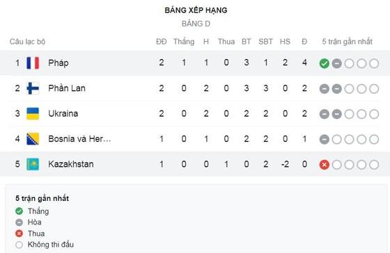 Kazakhstan - Pháp 0-2: Pogba, Griezmann tịt ngòi, Dembele khai bàn, Maliy phản lưới nhà, Mbappe hỏng penalty ảnh 1