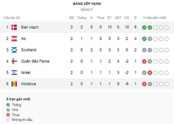 Đan Mạch - Moldova 8-0: Kasper Dolberg, Mikkel Damsgaard thi tài lập cú đúp, Stryger Larsen, Mathias Jensen, Robert Skov, Marcus Ingvartsen lần lượt trút mưa gôn ảnh 1