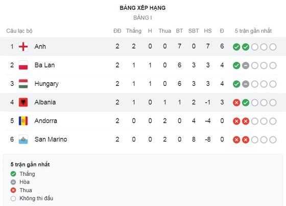 San Marino - Hungary 0-3: Adam Szalai khai bàn từ chấm penalty, Roland Sallai, Nemanja Nikolic góp công chiến thắng đậm ảnh 1