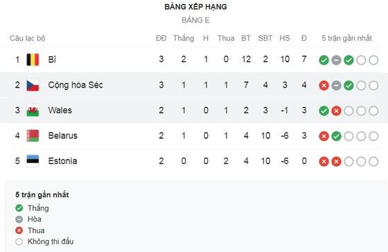 Bỉ - Belarus 8-0: Không Lukaku, De Bruyne thì Batshuayi, Vanaken, Trossard, Doku, Praet, Benteke lần lượt nhấn chìm đối thủ ảnh 1