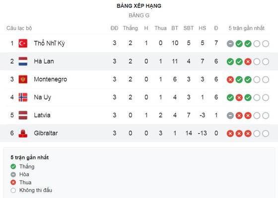 Montenegro - Na Uy 0-1: Mohamed Elyounoussi đột phá, Alexander Sorloth đệm bóng gọn gàng, Haaland và đồng đội giành 3 điểm  ảnh 1