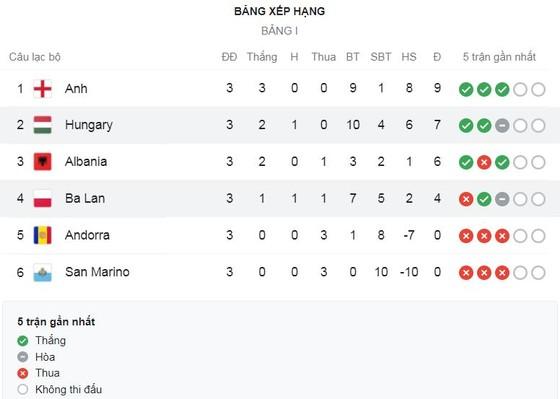 Anh - Ba Lan 2-1: Harry Kane mở bàn từ chấm penalty, Jakub Moder gỡ hòa nhưng Harry Maguire tỏa sáng, 'Tam sư' toàn thắng 3 trận ảnh 1