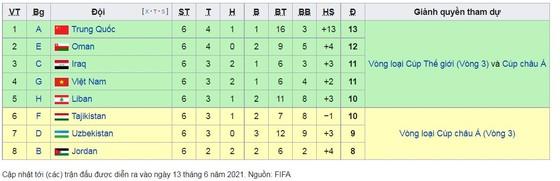 UAE - Việt Nam 3-2: Ali Hassan, Mabkhout, Mahmoud Khamis lập công, Tiến Linh, Minh Vương tỏa sáng, thầy trò HLV Park Hang Seo lập kỳ tích bóng đá Việt vào vòng 3 World Cup ảnh 3