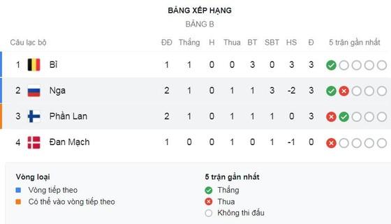 Phần Lan - Nga 0-1: Pohjanpalo bị VAR không công nhận bàn thắng, Miranchuk may mắn ghi bàn duy nhất ảnh 1