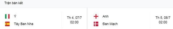 CH Séc - Đan Mạch 1-2: Delaney sớm mở bàn, Joakim Maehle kiến tạo tuyệt đẹp, Dolberg tỏa sáng, Schick ngược dòng bất thành, Đan Mạch giành vé bán kết EURO ảnh 1