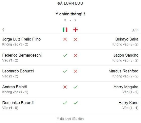Italia - Anh 1-1 (pen 3-2): Luke Shaw khai bàn, Bonucci ngược dòng, Saka, Sancho, Rashford hỏng penalty, thủ thành Donnarumma làm người hùng, HLV Mancini vô địch EURO 2020 ảnh 1
