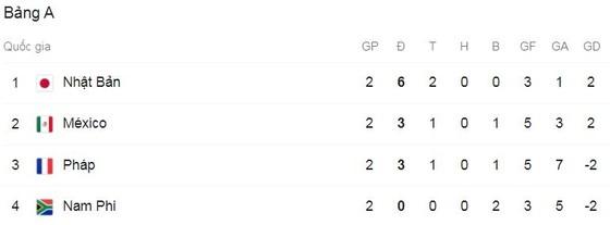 Olympic Nhật Bản - Olympic Mexico 2-1: 'Messi Nhật' Kubo tỏa sáng, Ritsu Doan nhân đôi tỷ số trên chấm penalty, Alvarado rút ngắn tỷ số, Nhật tạm dẫn đầu bảng A  ảnh 1