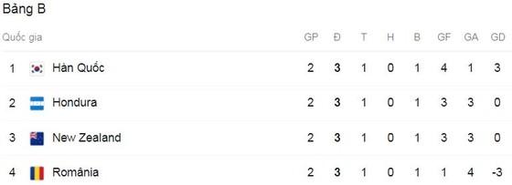 Olympic Romania - Olympic Hàn Quốc 0-3: Marin bất ngờ phản lưới nhà, Lee Dong-Gyeong lập công, Lee Kang-In tỏa sáng cú đúp, Hàn Quốc dẫn đầu bảng B ảnh 1