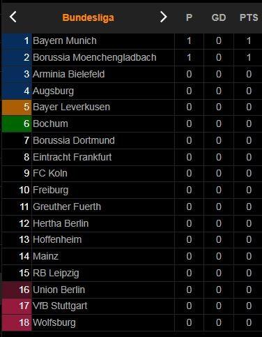 M'gladbach - Bayern Munich 1-1: Stindl kiến tạo, Plea khai bàn Bundesliga, Kimmich kiến tạo, ngôi sao Lewandowski tỏa sáng, Bayern chia điểm ngày ra quân ảnh 1