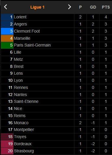 Lorient - AS Monaco 1-0: Jakobs phạm lỗi trong vòng cấm, Terem Moffi ghi bàn duy nhất từ chấm penalty, bất ngờ hạ Monaco ảnh 1
