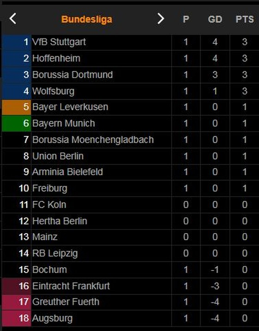 Borussia Dortmund - Eintracht Frankfurt 5-2: Ngôi sao Haaland chói sáng, Reus, Hazard, Reyna khoe tài phá lưới, Dortmund đại thắng ngày ra quân Bundesliga ảnh 1