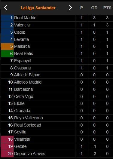 Alaves - Real Madrid 1-4: Tâm điểm hiệp 2, Benzema tỏa sáng cú đúp, Nacho, Vinicius thị uy sức mạnh HLV Ancelotti ngày xuất quân La Liga ảnh 1