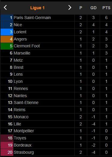 PSG - Strasbourg 4-2: Messi, Ramos, Hakimi, Donnarumma, Wijnaldum ra mắt CĐV, Icardi, Mbappe, Draxler, Sarabia tỏa sáng, HLV Pochettino thắng đậm ảnh 1