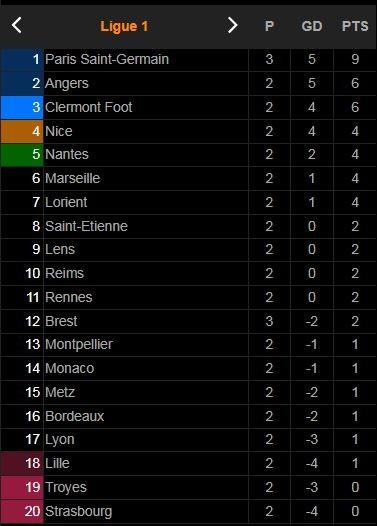 Brest - PSG 2-4: Hấp dẫn 6 bàn, Honorat, Mounie lập công, không Messi, Neymar thì Herrera, Mbappe, Gueye, Di Maria giành gọn 3 điểm cho HLV Pochettino  ảnh 1