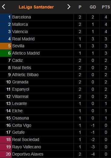 Athletic Bilbao - Barcelona 1-1: Inigo Martinez mở bàn, Depay, Braithwaite, Griezmann dần thay thế Messi, HLV Ronald Koeman hòa chật vật, Barca tạm dẫn đầu La Liga ảnh 1