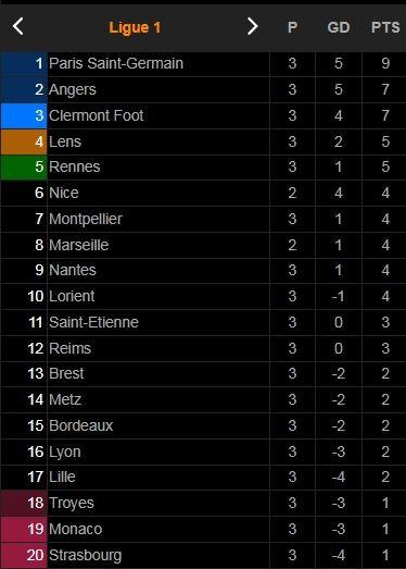 Metz vs Reims 1-1: Konan kiến tạo, Marshall Munetsi mở bàn, Pape Sarr chuyền đẹp mắt, Habib Maiga gỡ hòa sau 7 phút ảnh 1