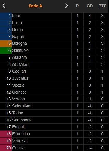 Sampdoria vs AC Milan 0-1: Davide Calabria căng ngang, Brahim Diaz đệm bóng chớp nhoáng giành 3 điểm xứng đáng ảnh 1