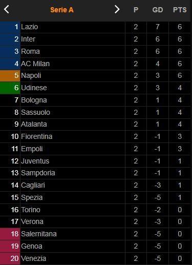 Genoa vs Napoli 1-2: Fabian mở bàn, Andrea Cambiaso gỡ hòa, Andrea Petagna chốt hạ chiến thắng, Napoli vào tốp 5 BXH Serie A ảnh 1