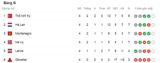 Na Uy vs Hà Lan 1-1: Ngôi sao Dortmund Erling Haaland lên tiếng, Wijnaldum kiến tạo, Davy Klaassen chia điểm xứng đáng ảnh 1