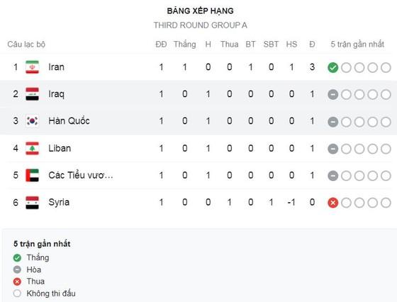 Hàn Quốc vs Iraq 0-0: Ngôi sao Son Heung Min bất lực, Hàn Quốc buộc phải chia điểm  ảnh 1