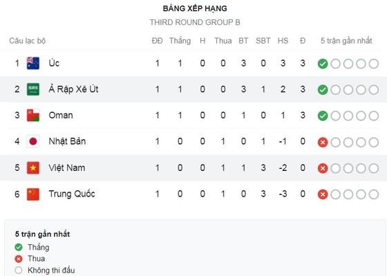 Saudi Arabia vs Việt Nam 3-1: Quang Hải ghi siêu phẩm phút thứ 3, Duy Mạnh thẻ đỏ đáng tiếc, Al Dawsari, Al-Shahrani, Al-Shehri ngược dòng, HLV Park Hang Seo hài lòng các học trò ảnh 1