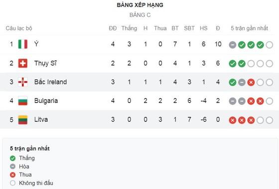 Italy vs Bulgaria 1-1: Federico Chiesa sút căng mở bàn, Kiril Despodov đột phá kiến tạo, Atanas Iliev buộc HLV Mancini chia điểm ảnh 1