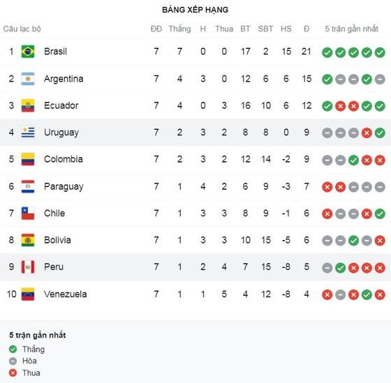 Venezuela vs Argentina 1-3: Messi bị cô lập, Martinez, Correa, Correa tỏa sáng, Soteldo ghi bàn từ chấm penalty, Martinez nhận thẻ đỏ ảnh 1