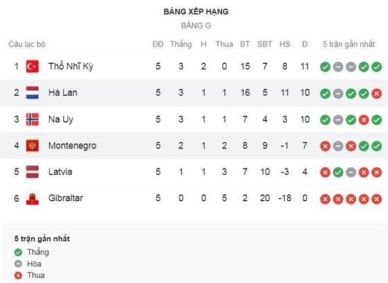 Latvia vs Na Uy 0-2: Ngôi sao Erling Haaland mở bàn bằng pha penalty, Birger Meling kiến tạo, Elyounoussi chốt hạ chiến thắng  ảnh 1