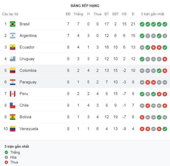 Siêu kinh điển Brazil vs Argentina, Neymar vs Messi bị hoãn do Martinez, Buendia, Lo Celso, Romero vi phạm luật cách ly COVID-19 của Brazil ảnh 1