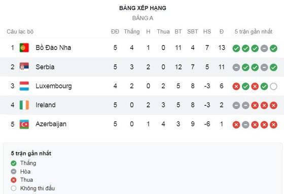 Azerbaijan vs Bồ Đào Nha 0-3: Dấu ấn sao premier League Bruno Fernandes, Bernardo Silva mở bàn, Andre Silva, Diogo Jota góp công chiến thắng tưng bừng ảnh 1