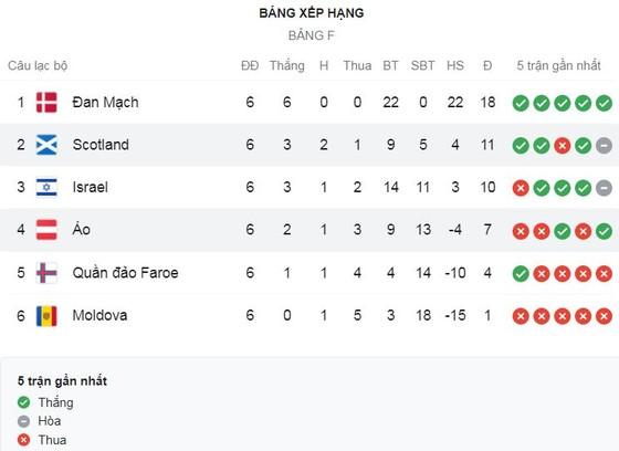 Áo vs Scotland 0-1: Lyndon Dykes ghi bàn duy nhất trận trên chấm peanlty, tạm vươn lên nhì bảng F ảnh 1