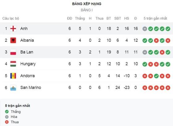 Ba Lan vs Anh 1-1: Lewandowski bị khóa chặt, Harry Kane lập siêu phẩm sút xa, Szymanski kịp gỡ hòa phút bù giờ, giành 1 điểm quý giá ảnh 1