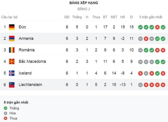 Armenia vs Liechtenstein 1-1: Henrikh Mkhitaryan mở bàn từ chấm penalty, Noah Frommelt kiến tạo, Noah Frick gỡ hòa  ảnh 1
