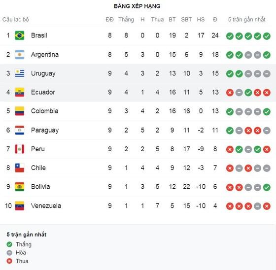 Brazil vs Peru 2-0: Everton Ribeiro mở bàn, Neymar dứt điểm lạnh lùng, Brazil nối dài chuỗi toàn thắng 8 trận dẫn đầu bảng ảnh 1