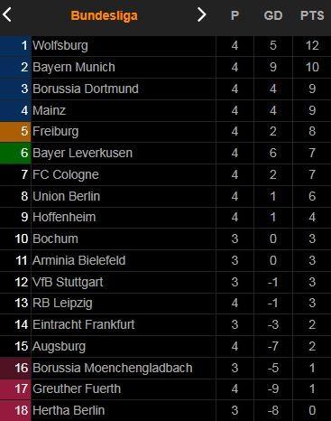 Union Berlin vs Augsburg 0-0: Ngày đen đủi với hàng công Awoniyi, Kruse nhưng may mắn mỉm cười với thủ thành Gikiewicz ảnh 1