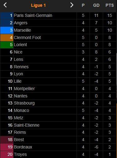 Monaco vs Marseille 0-2: Luan Peres kiến tạo, Bamba Dieng mở tỷ số, Amine Harit kiến tạo, Bamba Dieng tỏa sáng cú đúp  ảnh 1