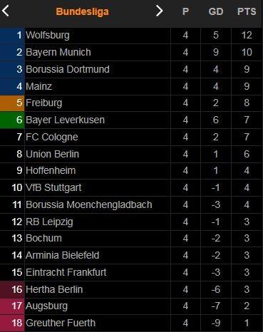 Bochum vs Hertha Berlin 1-3: Suat Serdar ghi cú đúp, Simon Zoller rút ngắn tỷ số, Myziane Maolida chốt hạ chiến thắng xứng đáng  ảnh 1