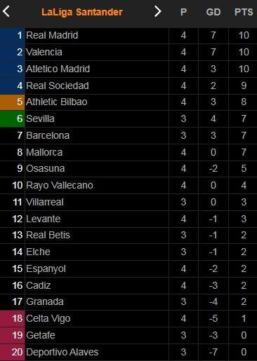 Espanyol vs Atletico Madrid 1-2: Raul Tomas bất ngờ mở bàn, Suarez, Griezmann tịt ngòi, Carrasco gỡ hòa, Lemar kịp giành 3 điểm cho HLV Diego Simeone ảnh 1