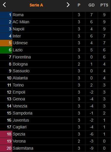 Sampdoria vs Inter Milan 2-2: Dimarco mở tỷ số, Yoshida gỡ hòa, Martinez lập công, Augello thủ hòa đầy kịch tính, HLV Inzaghi chia điểm ảnh 1