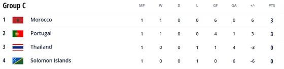 Thái Lan vs Bồ Đào Nha 1-4: Sornwichian mở bàn nhưng Bruno, Mendonca, Zicky Te, Varelan lần lượt ngược dòng chiến thắng ảnh 1