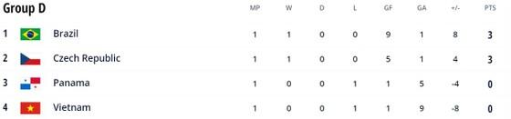 Việt Nam vs Brazil 1-9: Khổng Đình Hùng ghi bàn vào lưới Brazil, Rodrigo, Ferrao, Dieguinho, Pito quá mạnh so với các học trò HLV Phạm Minh Giang ảnh 1