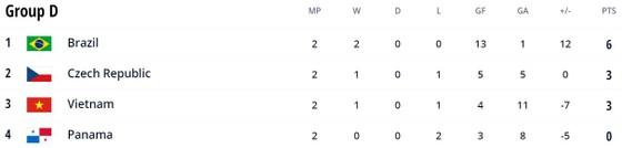 Brazil vs CH Séc 4-0: Ngôi sao futsal Ferrao tỏa sáng cú đúp, Rodrigo, Marlon lần lượt chốt hạ chiến thắng áp đảo, giành ngôi đầu bảng D ảnh 1