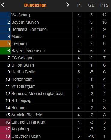 Hertha Berlin vs Greuther Furth 2-1: Hrgota mở tỷ số trên chấm penalty, Ekkelenkamp đánh đầu đẹp mắt gỡ hòa, Bauer phản lưới nhà ảnh 1