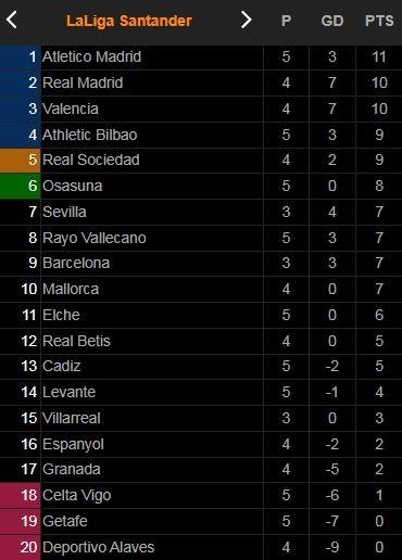 Rayo Vallecano vs Getafe 3-0: Oscar Trejo sớm mở tỷ số trên chấm penalty, Pathe Ciss, Radamel Falcao lần lượt hạ gục đối thủ giành 3 điểm ảnh 1