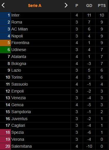 Salernitana vs Atalanta 0-1: Josip Ilicic nỗ lực căng ngang, Duvan Zapata khéo léo dứt điểm ghi bàn duy nhất giành chiến thắng quý giá ảnh 1