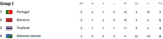 Thái Lan vs QĐ Solomon 9-4: Rattanawongsawat, Thueanklang, Wongkaeo, Chudech, Sornwichian, Kaewwilai lần lượt thăng hoa, giành vé knock-out FIFA Futsal World Cup 2021 ảnh 1