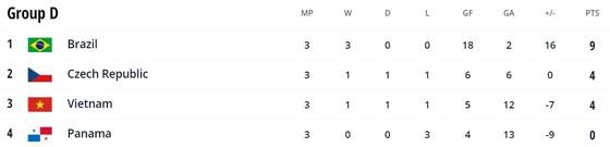 Brazil vs Panama 5-1: Chân sút Rocha, Gadeia, Leonardo, Arthur, Pito lần lượt thị uy sức mạnh nhà vô địch Futsal World Cup ảnh 1