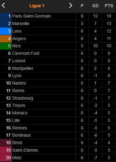 PSG vs Lyon 2-1: Messi lỡ siêu phẩm, Neymar mở bàn trên chấm penalty, Paqueta gỡ hòa, Kylian Mbappe bấm bóng, Icardi đánh đầu giành gọn 3 điểm ảnh 1