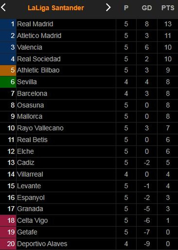 Barcelona vs Granada 1-1: Escudero kiến tạo, Duarte sớm phá lưới Barca, Gavira bấm bóng, Araujo kịp cứu thua cho HLV Ronald Koeman ảnh 1