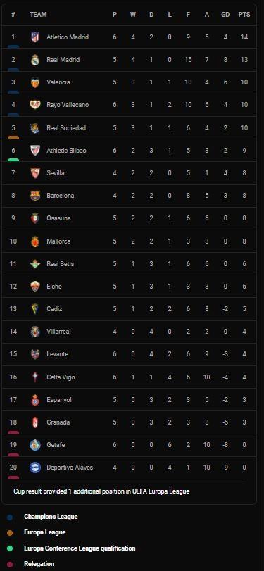 Levante vs Celta Vigo 0-2: Santi Mina kiến tạo, Iago Aspas mở tỷ số, Brais Mendez ấn định chiến thắng, Roger hỏng penalty ảnh 1